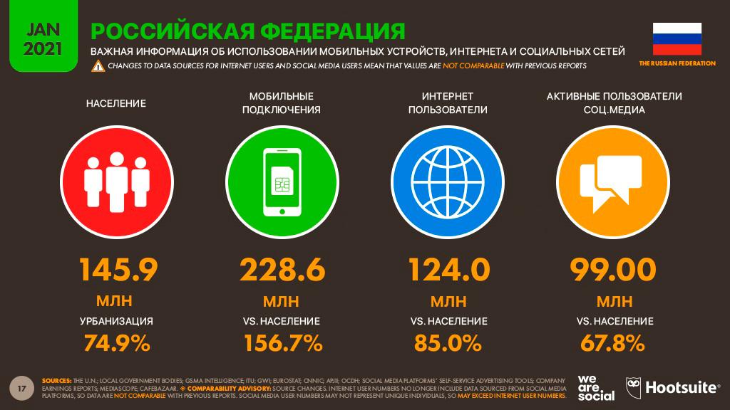 Количество мобильных подключений