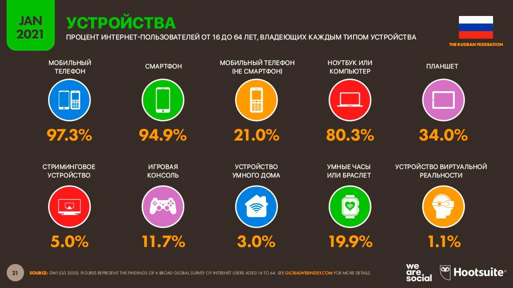 Распространение мобильных устройств