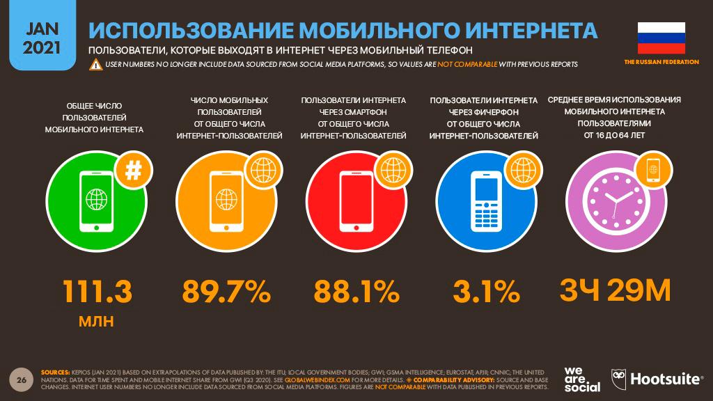 Использование мобильного интернета