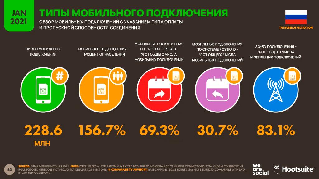 Типы мобильных подключений