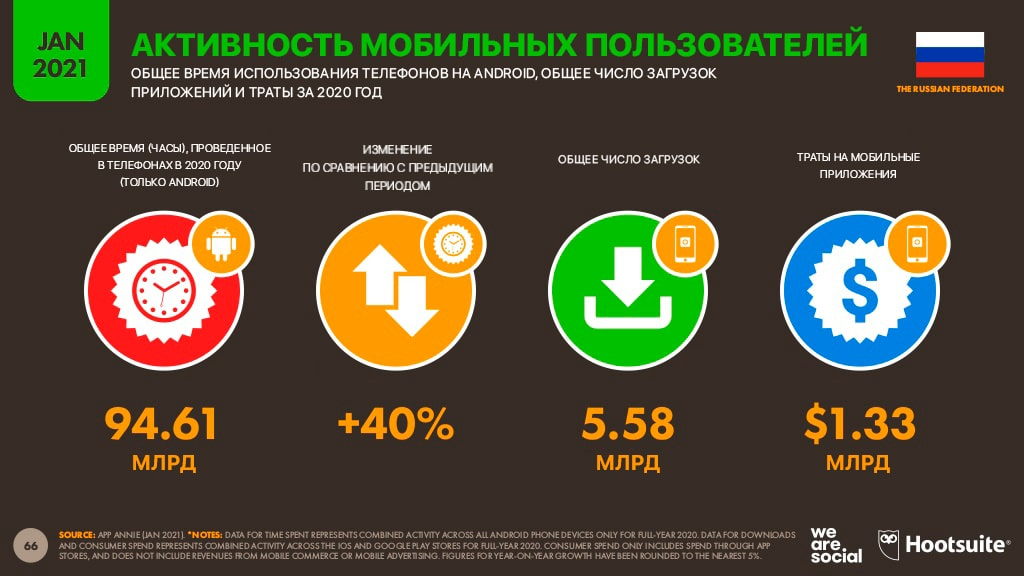 Активность мобильных пользователей