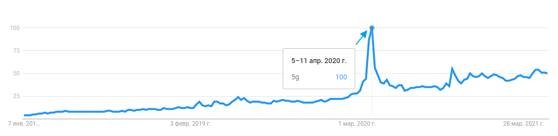 Поисковый запрос 5G